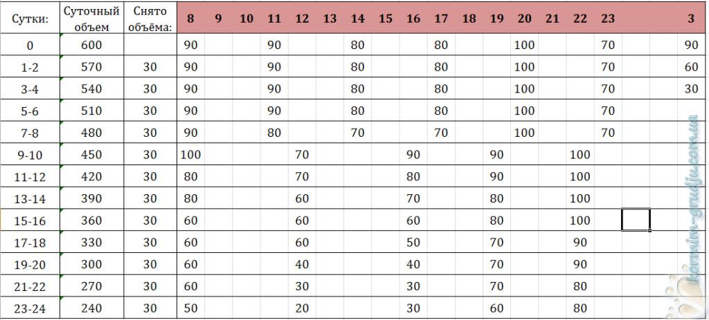 таблица уменьшения докорма