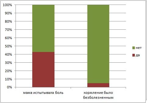 Согласно опросу, проведенному в сообществах Живого Журнала lyalechka и malyshi, где приняло участие 580 мам, использование пустышки так соотносилось с болью в сосках в первые дни кормления. Источник: http://meridian-30.livejournal.com/119922.html