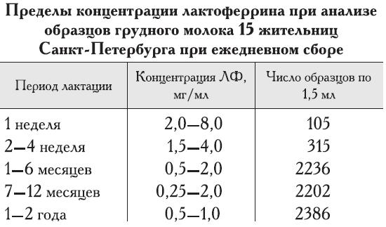 лактоферрин 2