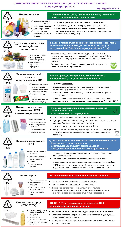 Пластиковая посуда для сцеженного молока