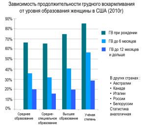 Статистика образование 2