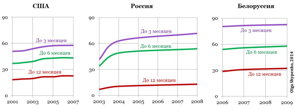 Статистика по годам