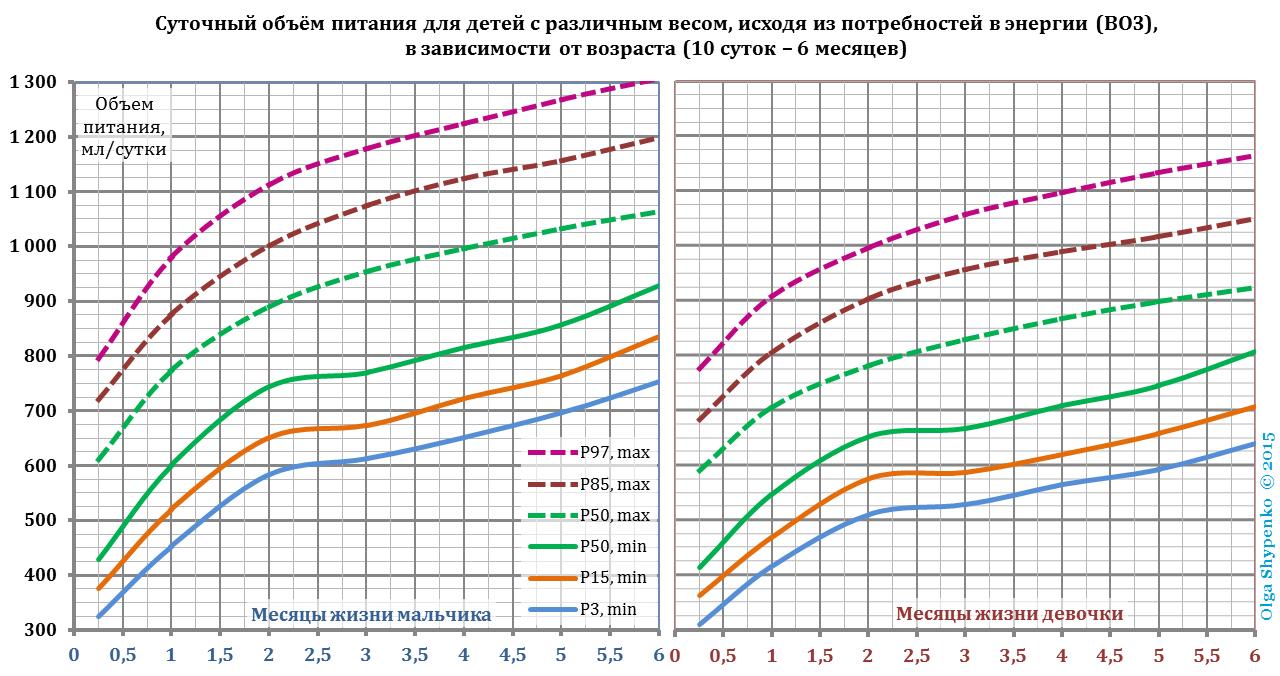 Суточный объём питания для детей с различным весом