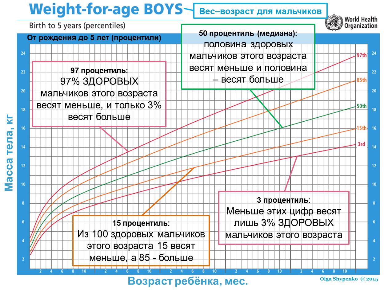 График процентилей - пояснения