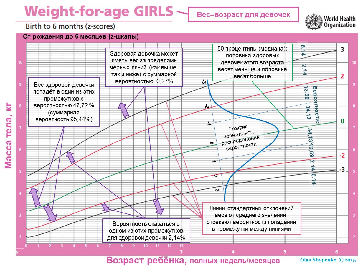График z-scores пояснения