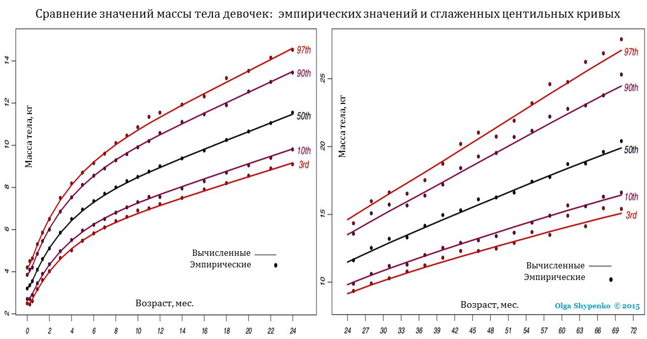 Сравнение эмпирических значений и центильных кривых